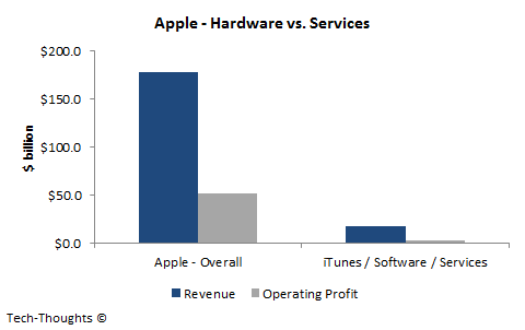 Apple - Hardware vs. Services