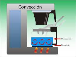 Propagación del calor convección