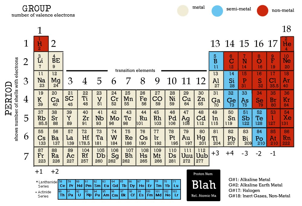 Periodic table igcse chemistry periodic table urtaz Choice Image