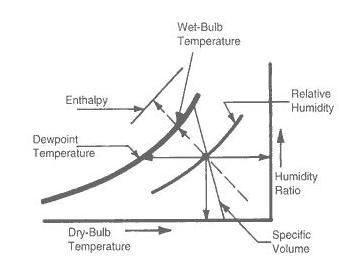 Properties Of Psychrometric Chart