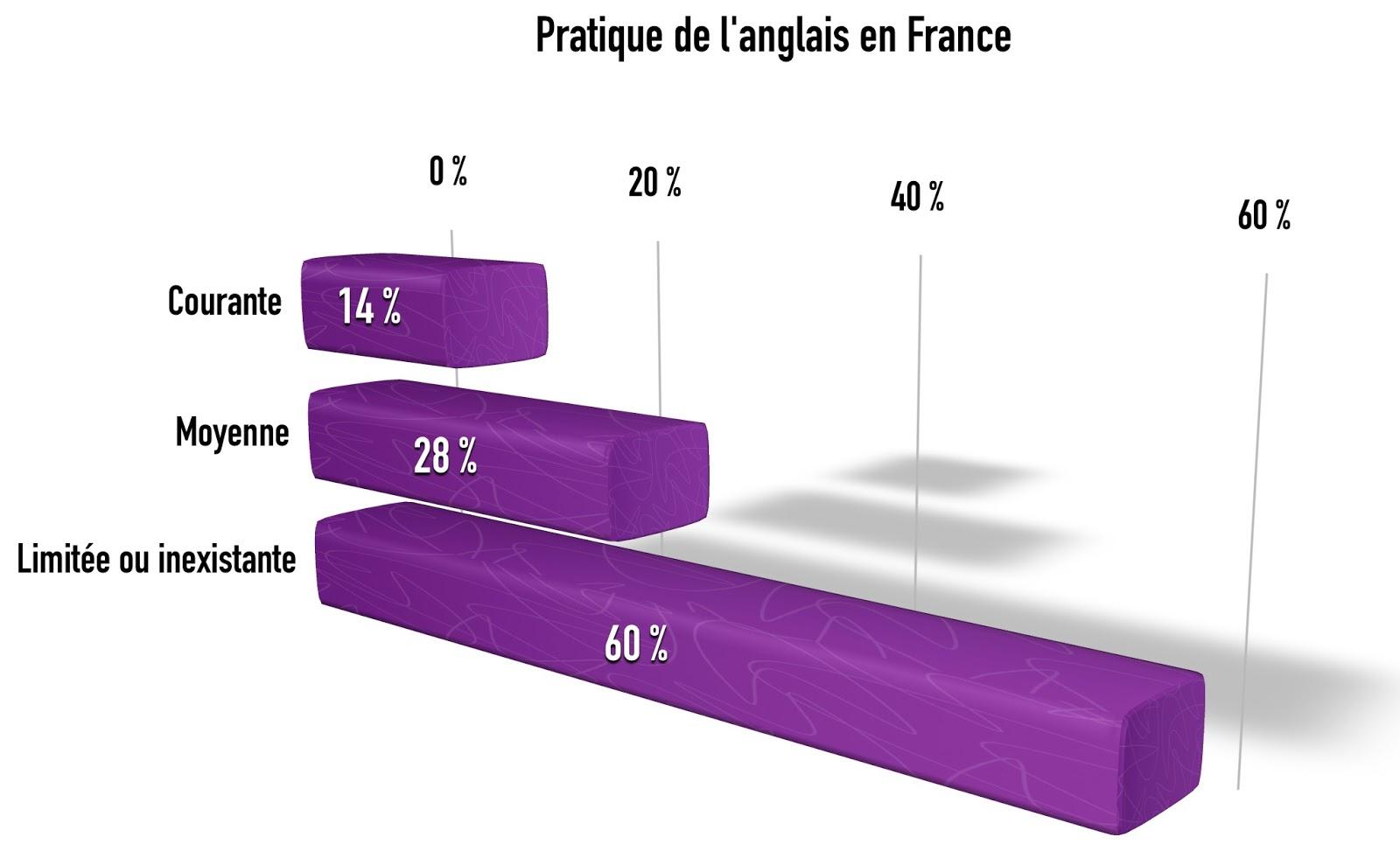 Combien de français maitrisent l'anglais ?