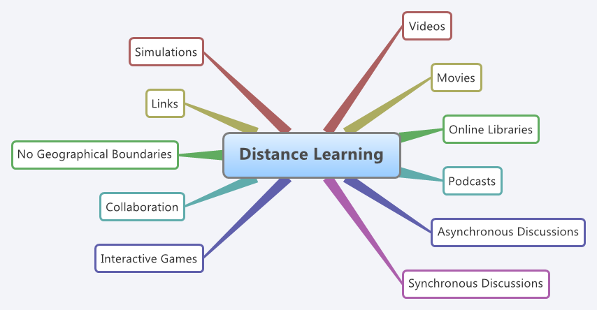 online distant learning is not beneficial