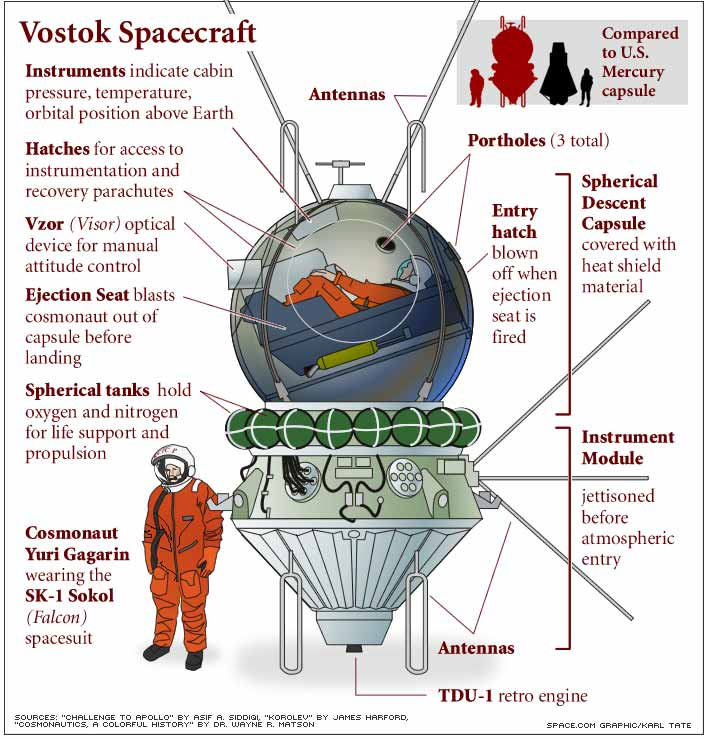 Schematic of Vostok capsule