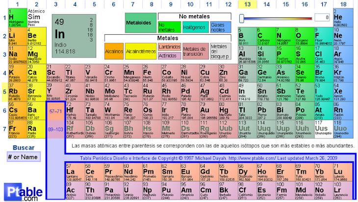 Elementos de la tabla peridica nitrgeno elementos de la tabla peridica urtaz Choice Image