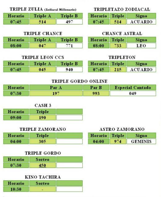 datos de las loterias de venezuela: