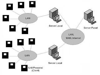 Sistem Presensi Online