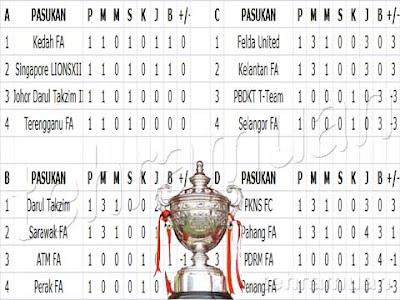 Piala Malaysia 2015 | Kedudukan Kumpulan