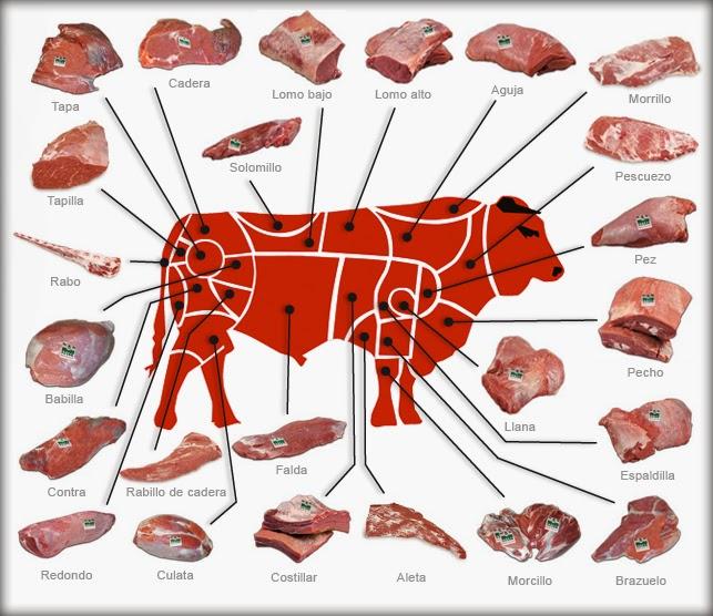 Cocine el asado redondo inferior de la carne de vaca