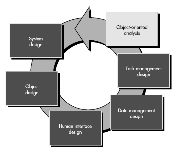 object oriented system Object-oriented analysis and design (ooad) is a popular technical approach for analyzing and designing an application, system, or business by applying object-oriented programming, as well as using visual modeling throughout the development life cycles to foster better stakeholder communication and product quality.