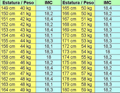 I will not eat cu nto debo pesar seg n mi estatura for Cuanto peso aguanta un cuelga facil