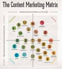 Info Blog, content marketing matrix