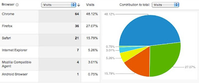 Huffington Post browser stats. Huffpo browser traffic shows chrome on top