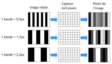 capteur photo - fréquence spatiale