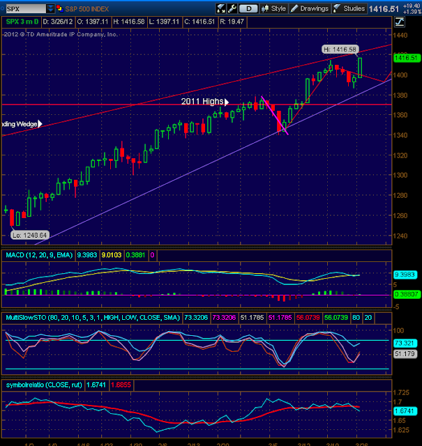 stock market updates index chart updates picture - SPX