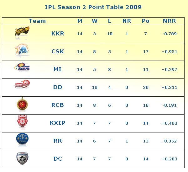 IPL 2 2009 Point Table Wallpapers and IPL Teams Positions Points