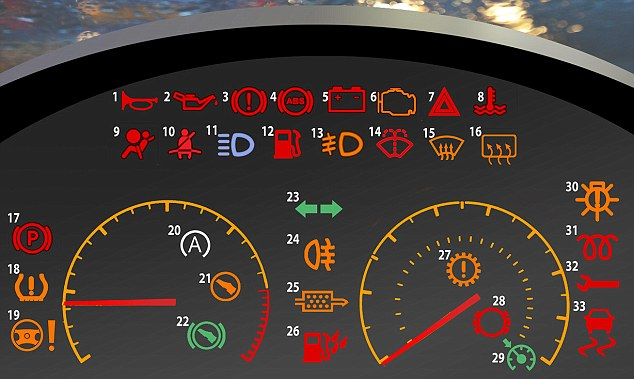 Emerald Do You Know Your Car Signs Try This Dashboard Test