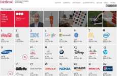 Las mejores marcas del 2012: Interbrand