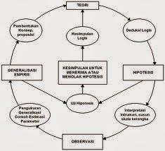 Struktur Pengetahuan Ilmiah 1