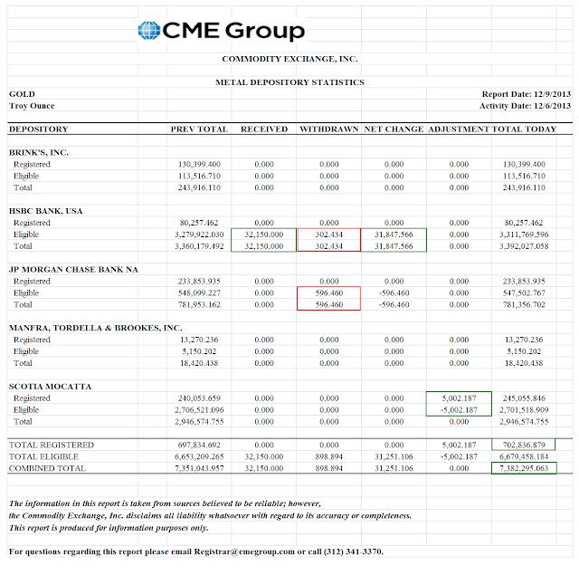 prix de l'or, de l'argent et des minières / suivi quotidien en clôture - Page 7 Cmeinventory