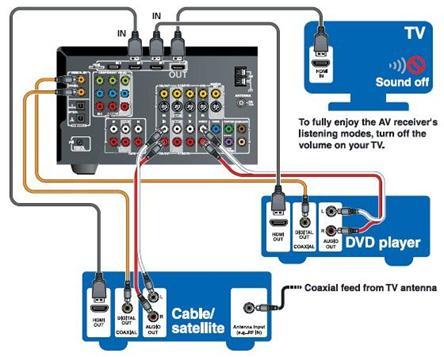 how to make sound come through tv hdmi