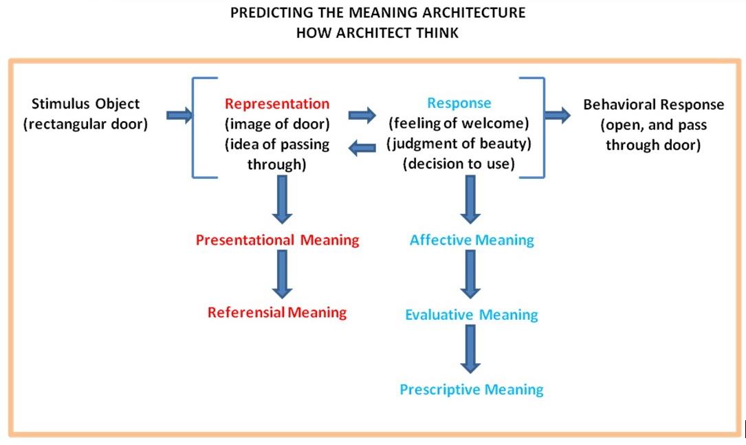 Teori estetika dalam arsitektur perilaku