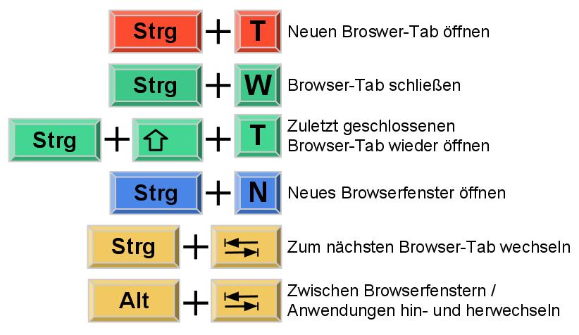 Tastaturkuerzel Browser