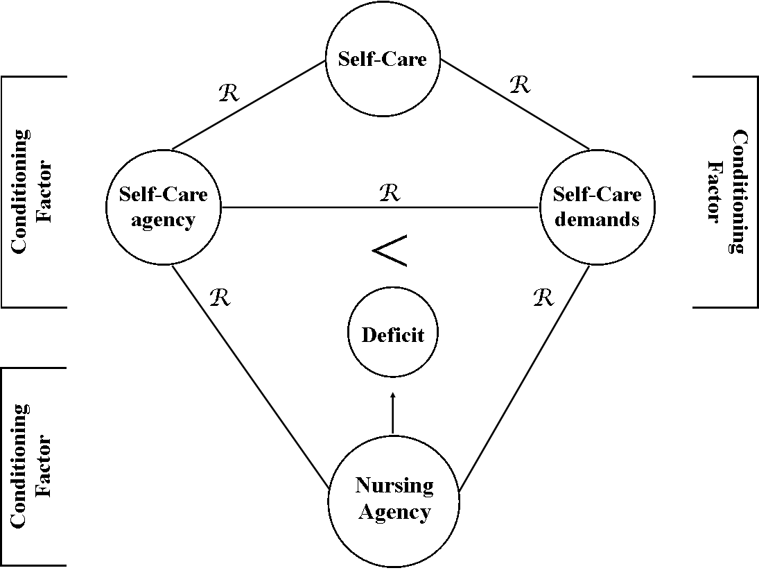 self care deficit theory In the dorothea orem self care deficit nursing theory, the role of a nurse is to fill -in the gaps of care that an individual cannot provide for themselves orem.