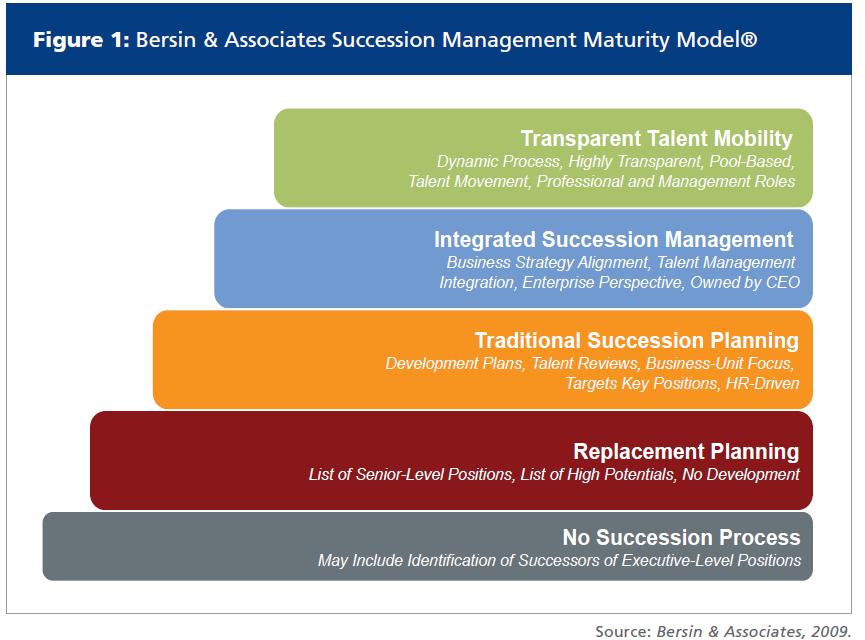talent management and succession planning pdf