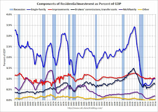 Calculated Risk: Q4 2013 GDP Details on Residential and Commercial Real Estate