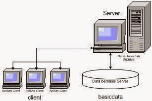 Cara Membuat Trigger di MS SQL Server 2000