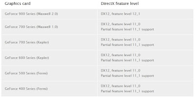 GeForce 900 Series (Maxwell 2.0) have full Feature Level DirectX 12_1 support