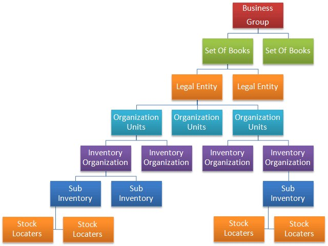 oracle organization structure ebs 11 12 oracle