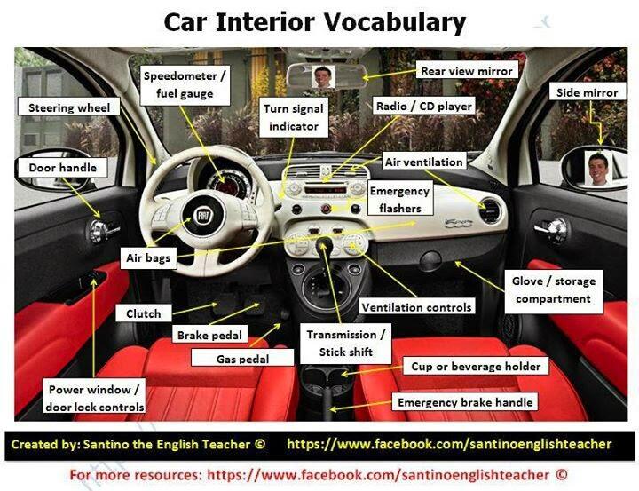 Wonderful 9d0d374a440555e7c6a9a1e8352bb8cc · Vocabulary / Anatomy / Parts Of Caru0027s  Interior Nice Look