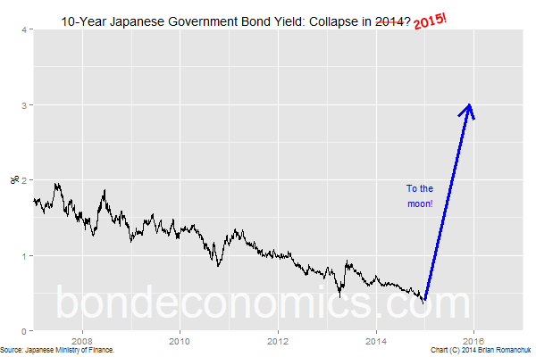 JGB Collapse In 2015!?! (Bond Economics)