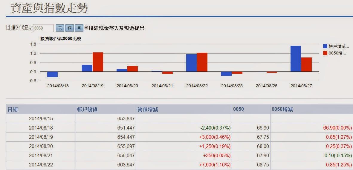 ETF被動式基金與主動投資比較
