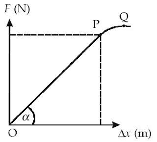 Grafik hubungan antara gaya dan pertambahan penjang pegas
