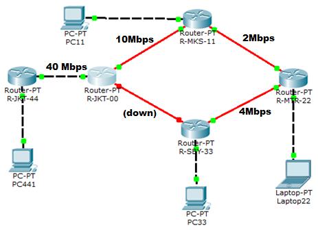 EIGRP Network Scenario 2