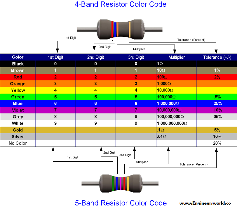 Sample resistor color code chart - 9+ examples, format