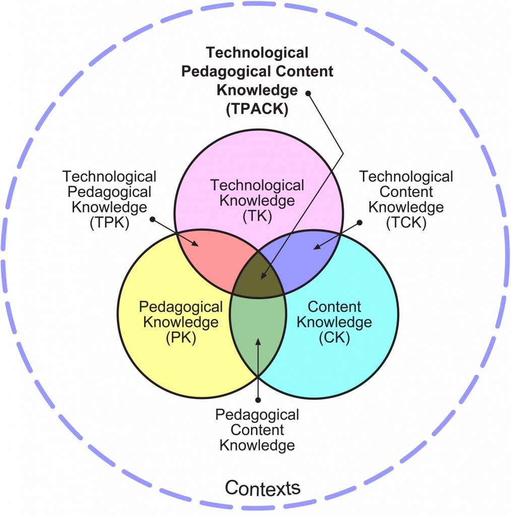 Technological Pedagogical