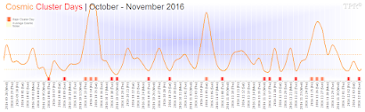 Cosmic Cluster Days | October - November 2016