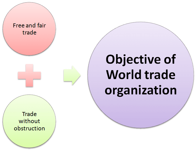wto aims and objectives An african response to agoa by: mushita, ta in: southern african economist vol 14, n° 6 publication: 2001  - whereas the us is a member of the wto/trips, which seeks to promote the  circumstances, goals and objectives - such as licensing provisions suggested above.
