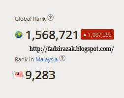 Ranking Alexa Januari 2015 Fadzi Razak