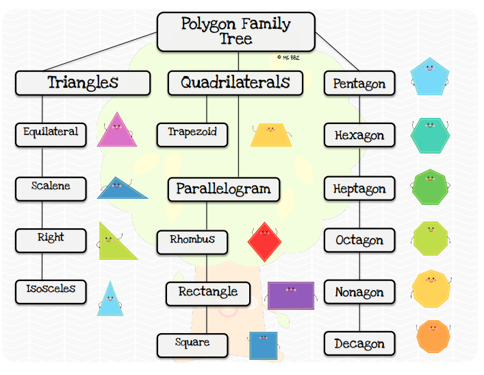Bloggerific happy hierarchies like happy shapes so you may want to add this chart to your math notebook thats what im going to do click on the image for a printable version ccuart Gallery