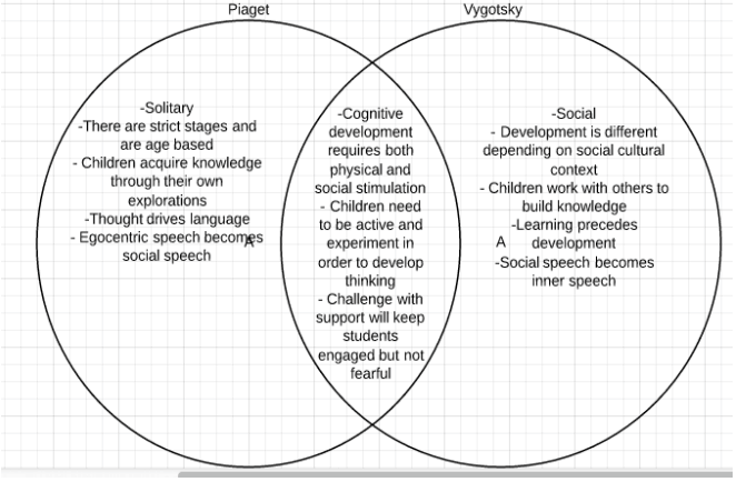 comparison between vygoysky and core knowledge Bruner vs vygotsky: an analysis of divergent develop their own ideas or knowledge  there is one significant difference between bruner and vygotsky.