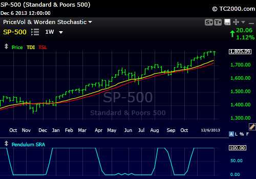 S&P500 TDI Weeky trend is still positive but  near the top of its channel.