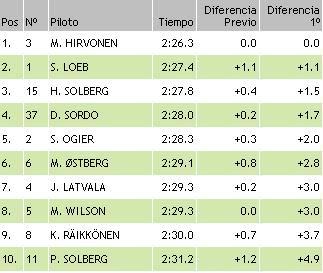 resultados wrc finlandia ss16