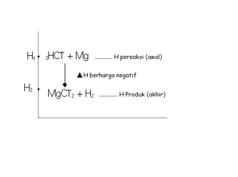 Laporan reaksi eksoterm dan endoterm goresan tinta reaksi diatas eksoterm h1 h2 perubahan entalpi h adalah h2 h1 berharga negatif ccuart Gallery