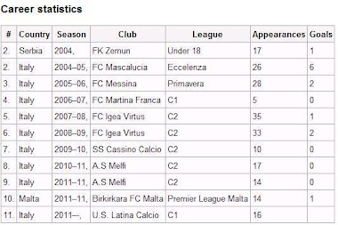 Club Career Statistics