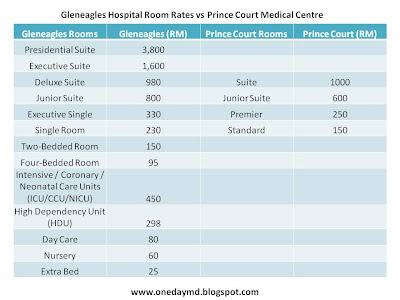 Gleneagles Hospital Room Rates Malaysia