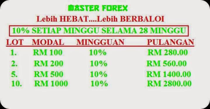 Modal forex murah
